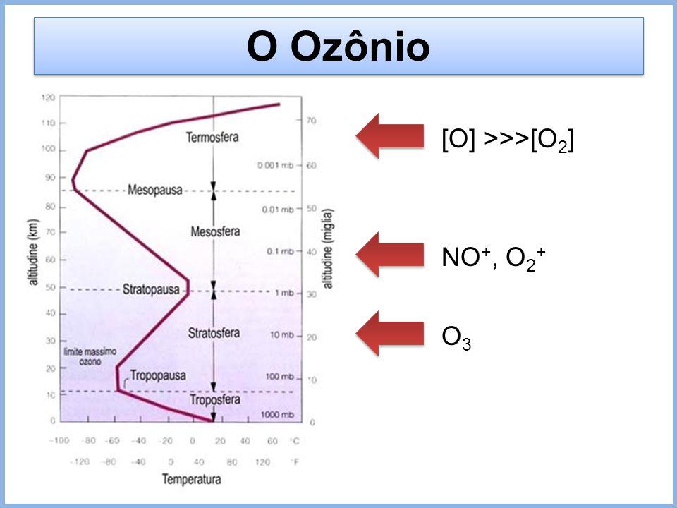 O Ozônio [O] >>>[O2] NO+, O2+ O3